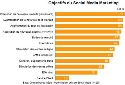 Réseaux sociaux info-social